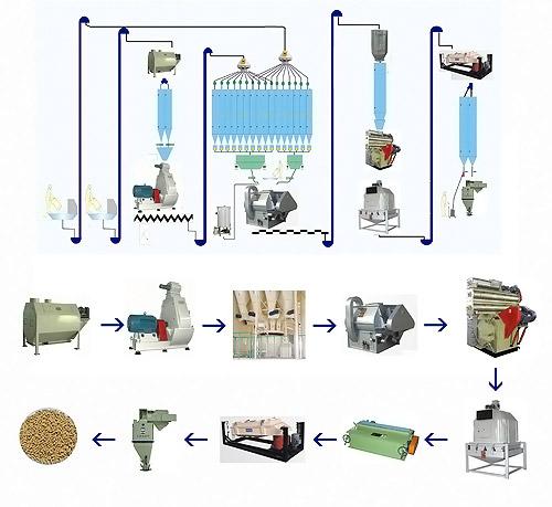 Схема технологического процесса производства комбикорма