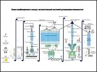 Схема комбикормового завода с автоматической системой дозирования компонентов мощностью 8 - 12 т/час
