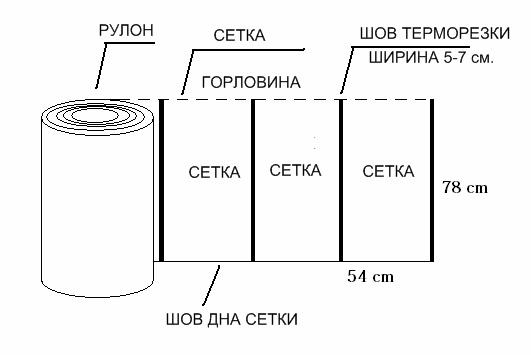 Производство овощной сетки в рулонах