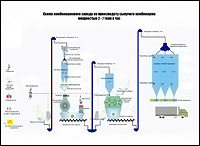 Схема комбикормового завода по производству порошкового комбикорма  на 2-7 тонн в час