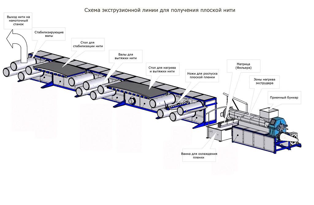 Схема экструзионной линии