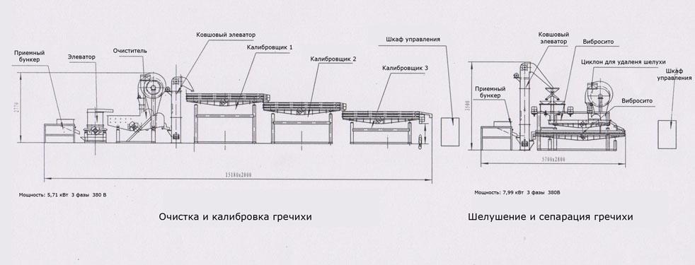 Общая схема оборудования для калибровки и шелушения гречихи
