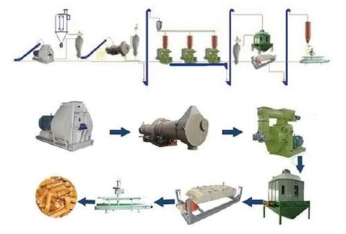 Схема технологичнского процесса производства топливных гранул